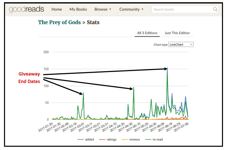 Goodreads Giveaway Chart showing three spikes during book giveaways
